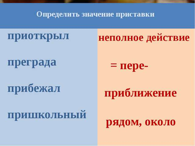 = пере- приближение рядом, около неполное действие Определить значение приста...
