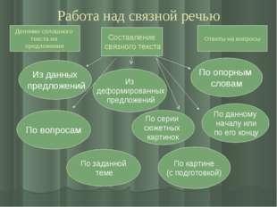 Работа над связной речью Деление сплошного текста на предложения Составление