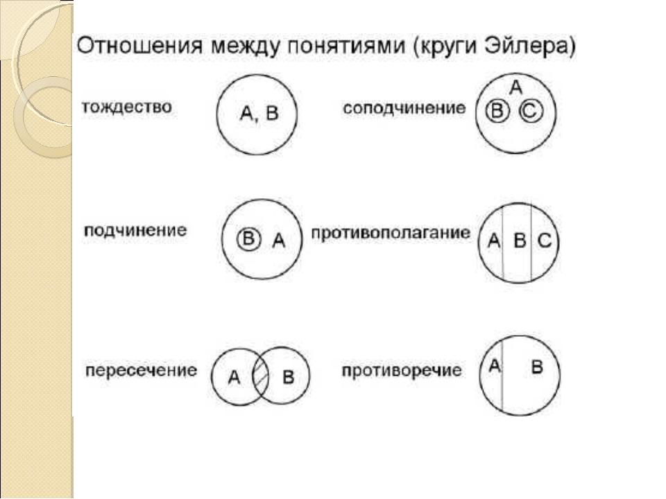 Отношения между понятиями в логике эйлер