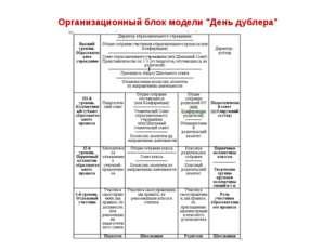"""Организационный блок модели """"День дублера"""""""