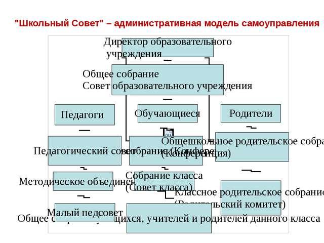 """""""Школьный Совет"""" – административная модель самоуправления"""