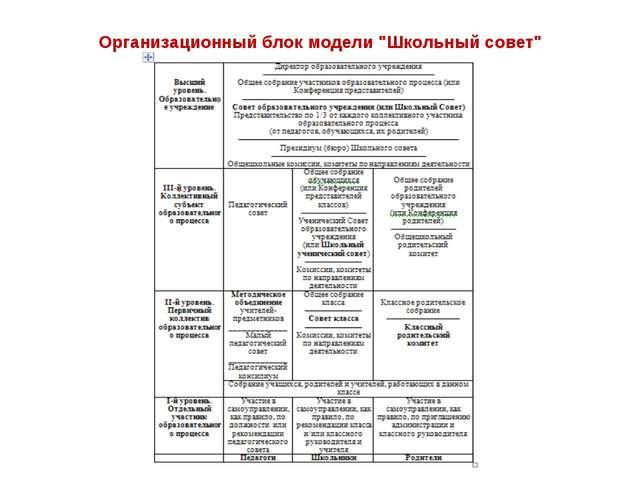 """Организационный блок модели """"Школьный совет"""""""