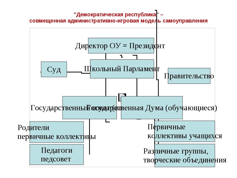"""""""Демократическая республика"""" – совмещенная административно-игровая модель сам..."""