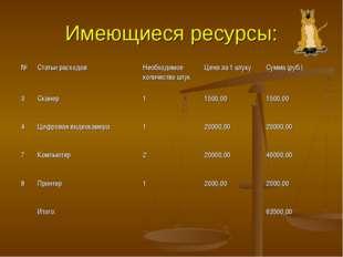 Имеющиеся ресурсы: №Статьи расходовНеобходимое количество штукЦена за 1 шт