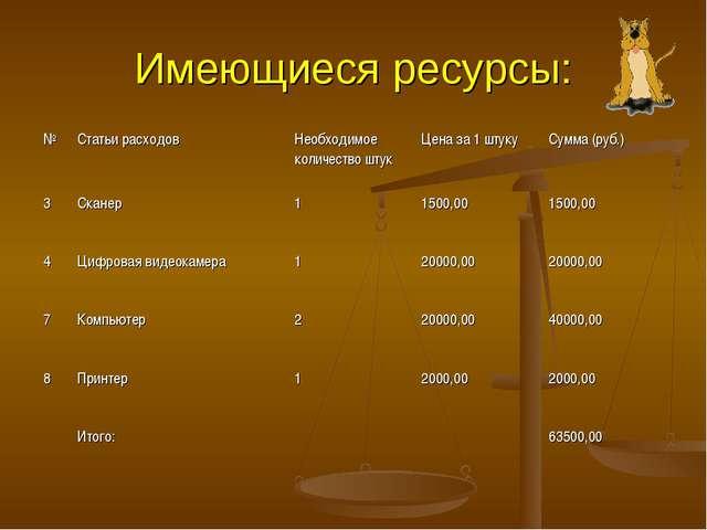 Имеющиеся ресурсы: №Статьи расходовНеобходимое количество штукЦена за 1 шт...