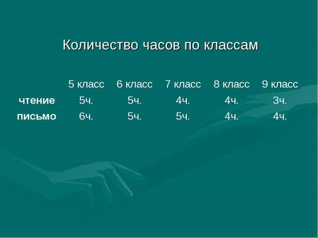 Количество часов по классам 5 класс6 класс7 класс8 класс9 класс чтение5...