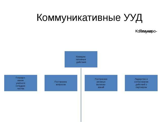 Коммуникативные УУД Коммуникативные действия обеспечивают социальную компетен...