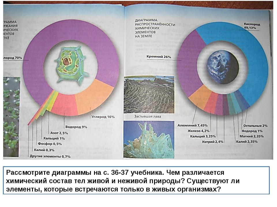 Рассмотрите диаграммы на с. 36-37 учебника. Чем различается химический состав...
