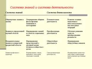 Система знаний и система деятельности Система знанийСистема деятельности Об