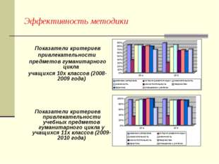 Эффективность методики Показатели критериев привлекательности предметов гуман