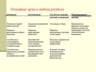 Основные цели и задачи раздела развитиевоспитаниеСистема знаний, умений и н