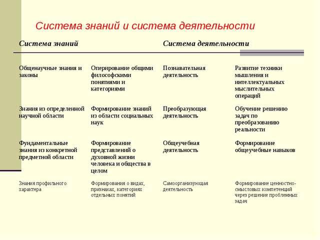Система знаний и система деятельности Система знанийСистема деятельности Об...