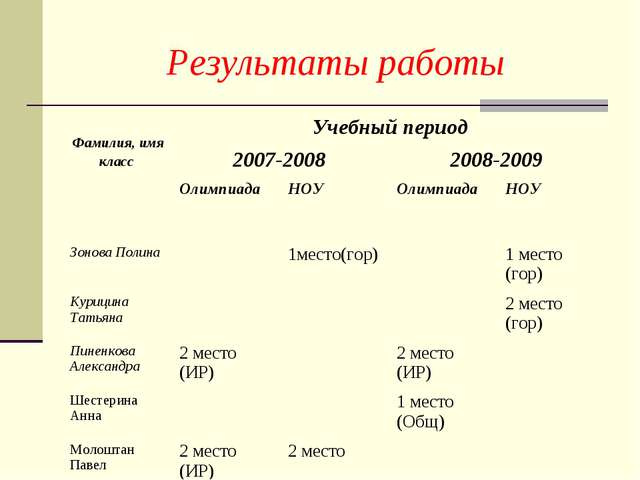 Результаты работы Фамилия, имя класс Учебный период 2007-2008 2008-2009...