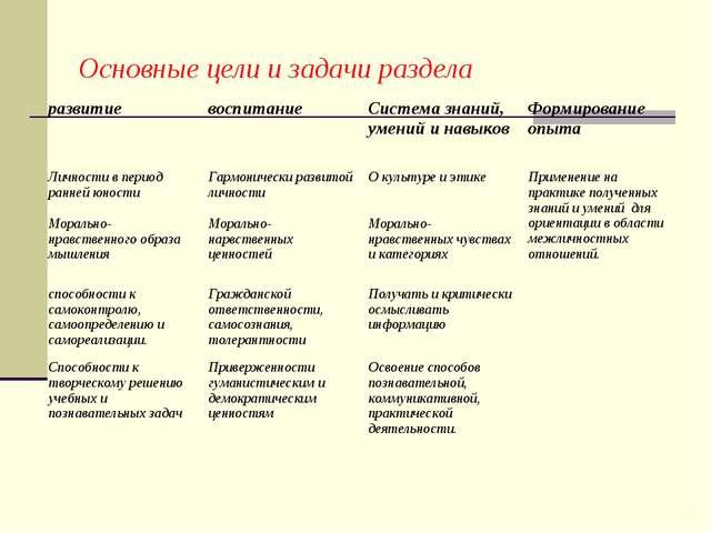 Основные цели и задачи раздела развитиевоспитаниеСистема знаний, умений и н...