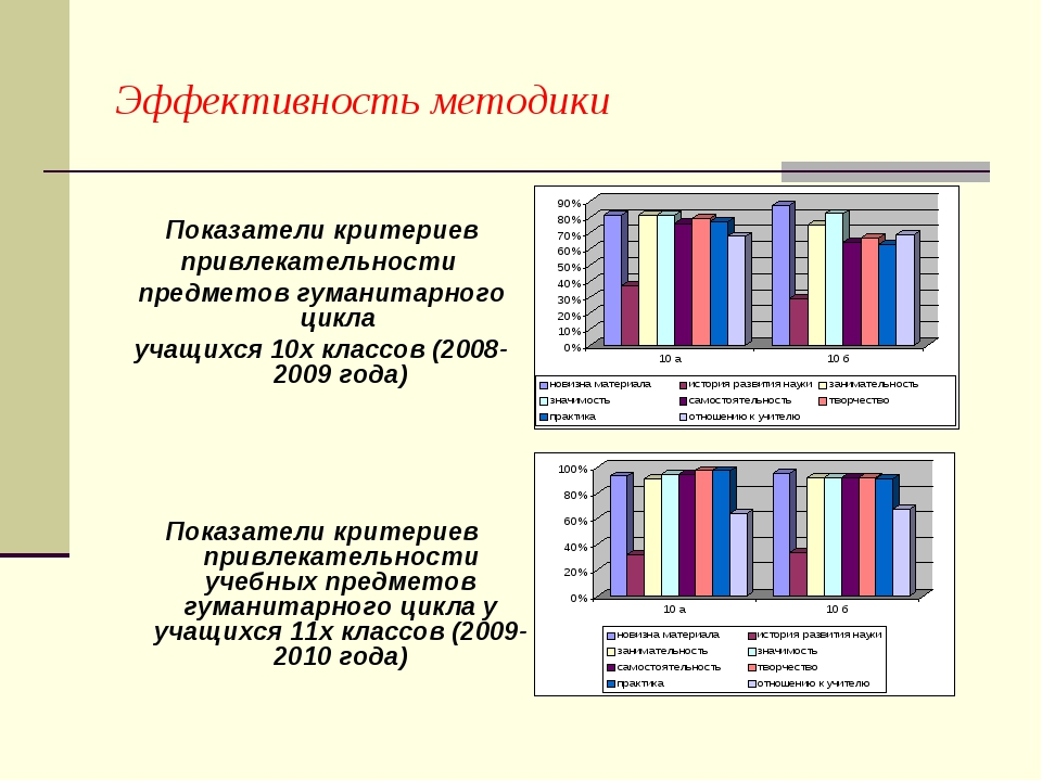 Эффективность методики Показатели критериев привлекательности предметов гуман...