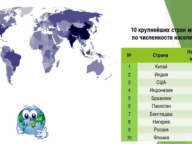 10 крупнейших стран мира по численности населения № Страна Население, млн.чел...