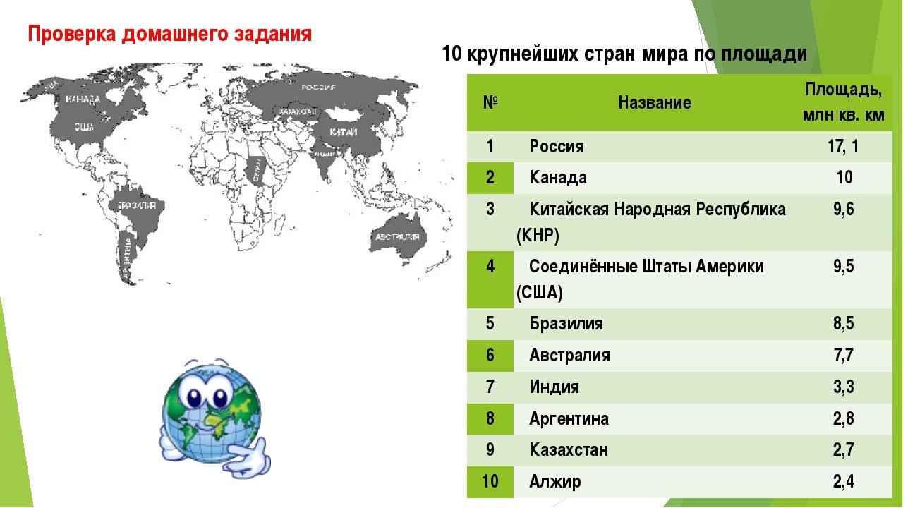 Проверка домашнего задания 10 крупнейших стран мира по площади № Название Пло...