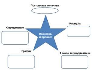 Изохорный процесс Постоянная величина Определение Формула График 1 закон терм