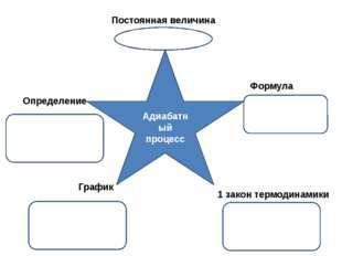 Адиабатный процесс Постоянная величина Определение Формула График 1 закон тер