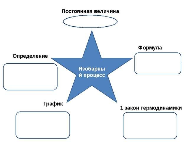Изобарный процесс Постоянная величина Определение Формула График 1 закон терм...