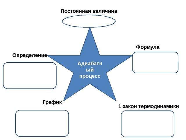 Адиабатный процесс Постоянная величина Определение Формула График 1 закон тер...