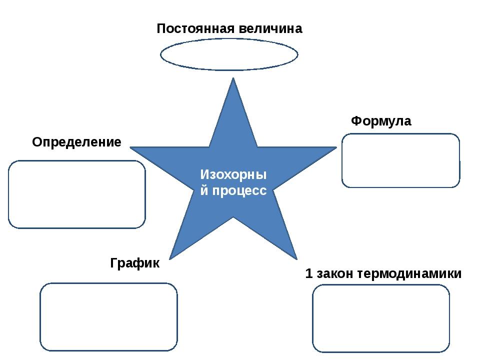 Изохорный процесс Постоянная величина Определение Формула График 1 закон терм...