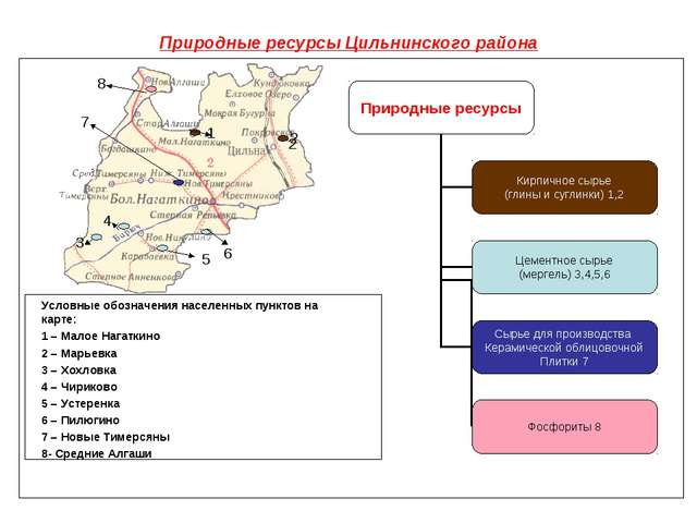 Природные ресурсы Цильнинского района Условные обозначения населенных пунктов...