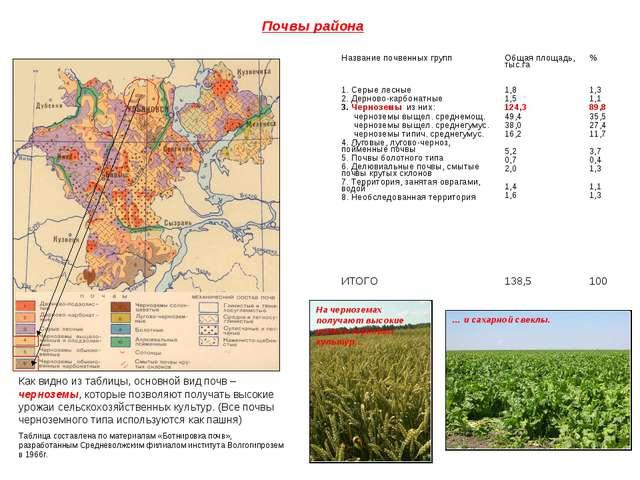 Почвы района Как видно из таблицы, основной вид почв – черноземы, которые поз...