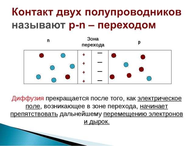 р n + + + + + + + + Диффузия прекращается после того, как электрическое поле...