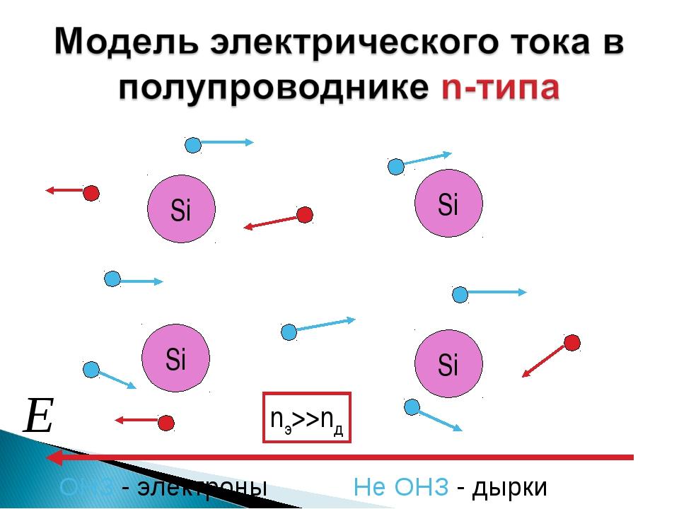Si Si Si Si ОНЗ - электроны Не ОНЗ - дырки nэ>>nд