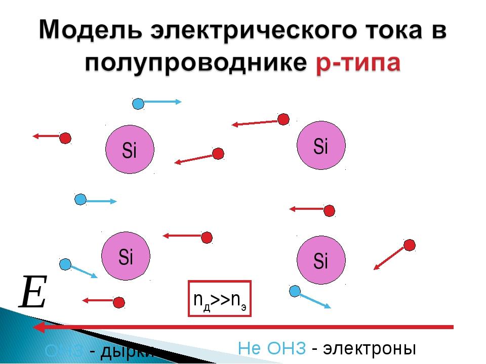 Si Si Si Si Не ОНЗ - электроны ОНЗ - дырки nд>>nэ