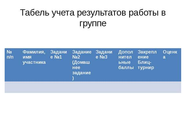 Табель учета результатов работы в группе №п/п Фамилия,имяучастника Задание №1...