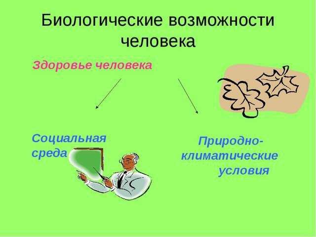 Биологические возможности человека Здоровье человека Социальная среда Природн...