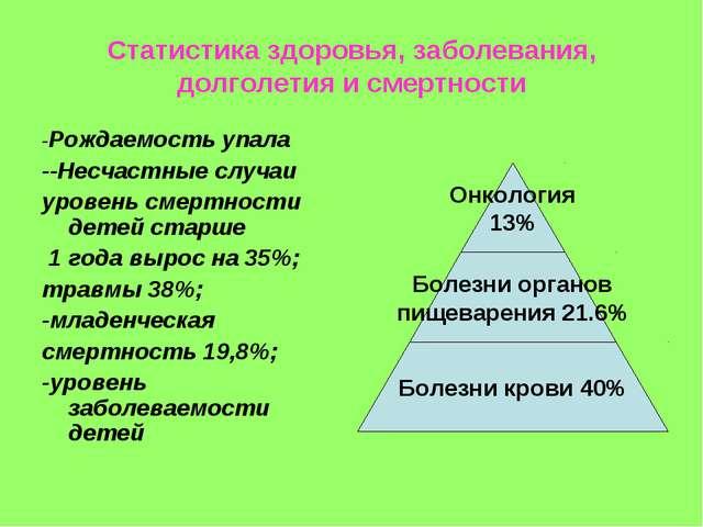 Статистика здоровья, заболевания, долголетия и смертности -Рождаемость упала...