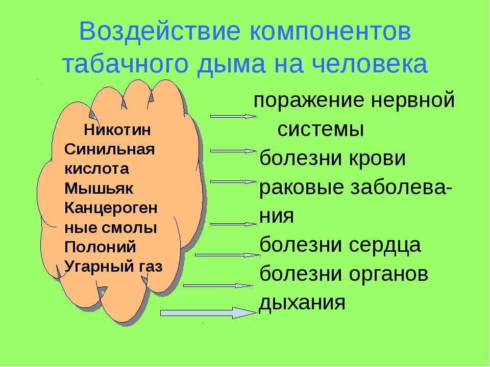 Воздействие компонентов табачного дыма на человека поражение нервной системы...