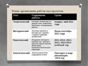 Этапы организации работы над проектом Этап Содержание работы Сроки Теоретичес