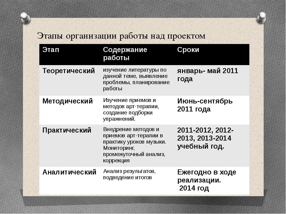 Этапы организации работы над проектом Этап Содержание работы Сроки Теоретичес...