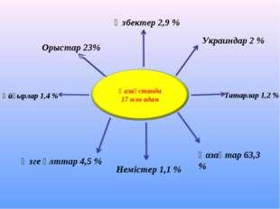 Орыстар 23% Өзбектер 2,9 % Украиндар 2 % Ұйғырлар 1,4 % Татарлар 1,2 % Неміст
