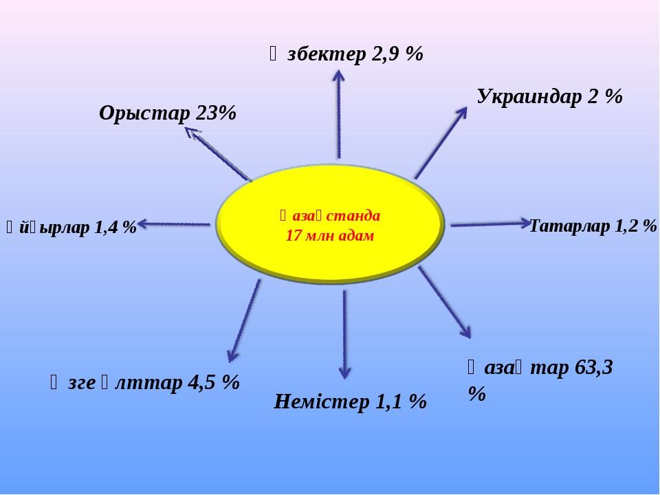 Орыстар 23% Өзбектер 2,9 % Украиндар 2 % Ұйғырлар 1,4 % Татарлар 1,2 % Неміст...