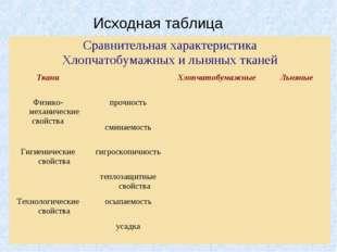 Исходная таблица Сравнительная характеристика Хлопчатобумажных и льняных ткан