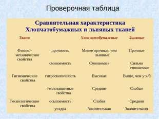 Проверочная таблица Сравнительная характеристика Хлопчатобумажных и льняных