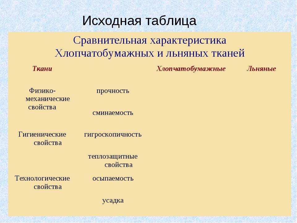 Исходная таблица Сравнительная характеристика Хлопчатобумажных и льняных ткан...