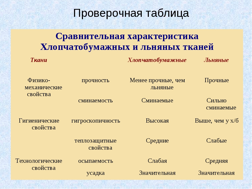 Проверочная таблица Сравнительная характеристика Хлопчатобумажных и льняных...