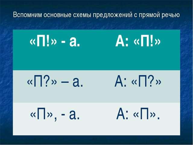 Вспомним основные схемы предложений с прямой речью «П!» - а. А: «П!» «П?» –...