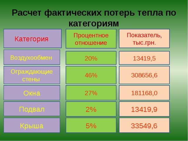 Расчет фактических потерь тепла по категориям Категория 181168,0 27% 46% 3086...