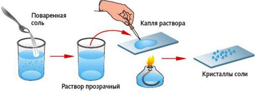 механизм выпаривания