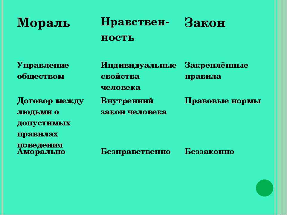 МоральНравствен- ностьЗакон Управление обществомИндивидуальные свойства че...