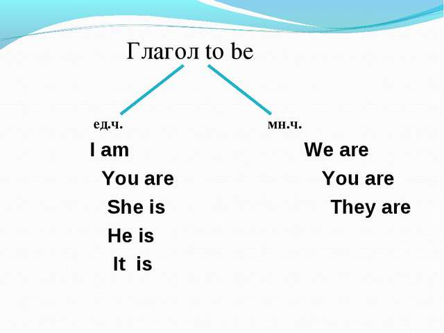 Глагол to be ед.ч. мн.ч. I am We are You are You are She is They are He is I...