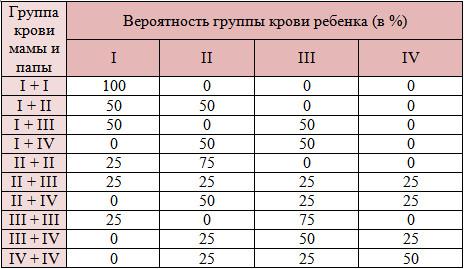 Таблица наследования ребенком групп крови