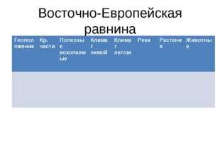 Восточно-Европейская равнина Геоположение Кр. части Полезные ископаемыеКли
